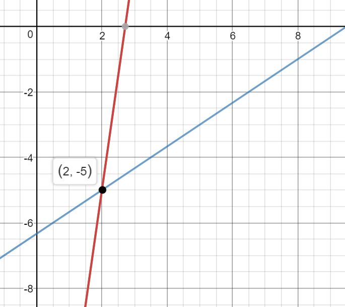 Created by Darshan Senthil (on desmos)