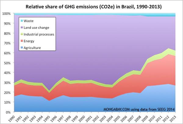 https://news.mongabay.com/2014/11/rising-deforestation-fossil-fuels-use-drive-brazils-emissions-8-higher/