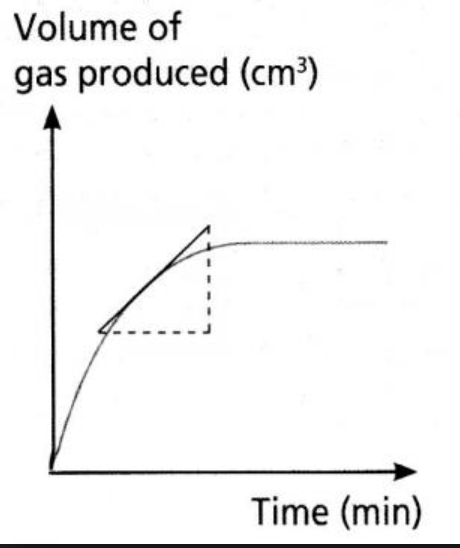 http://www.simplechemconcepts.com/o-level-chemistry-rate-of-reaction-mini-series/