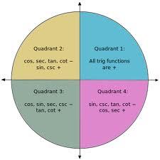 http://blog.askiitians.com/back-benchers-tip-learn-trigonometric-identities/