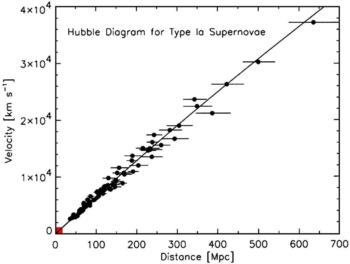 http://m.teachastronomy.com/astropedia/article/The-Hubble-Relation