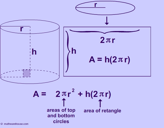 http://www.mathwarehouse.com/solid-geometry/cylinder/formula-area-of-cylinder.php