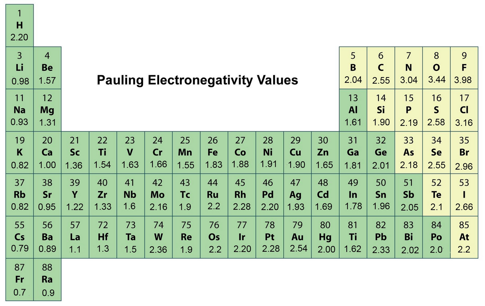 http://secrets-of-periodic-table.blogspot.com/2012_09_01_archive.html