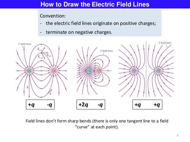 https://www.slideshare.net/abhinaypotlabathini/electric-field-dipoles