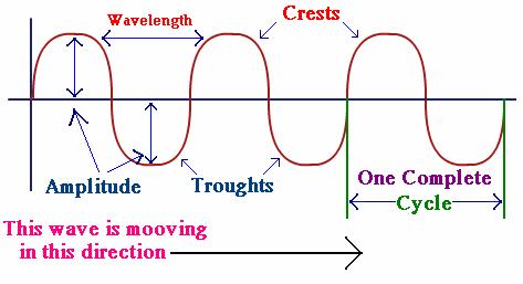 http://physics.tutorvista.com/waves/types-of-waves.html
