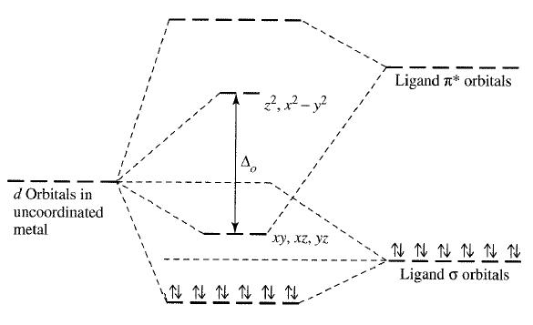 Química inorgánica, Miessler et al. Ch. 10.4.1, Figura 10.22