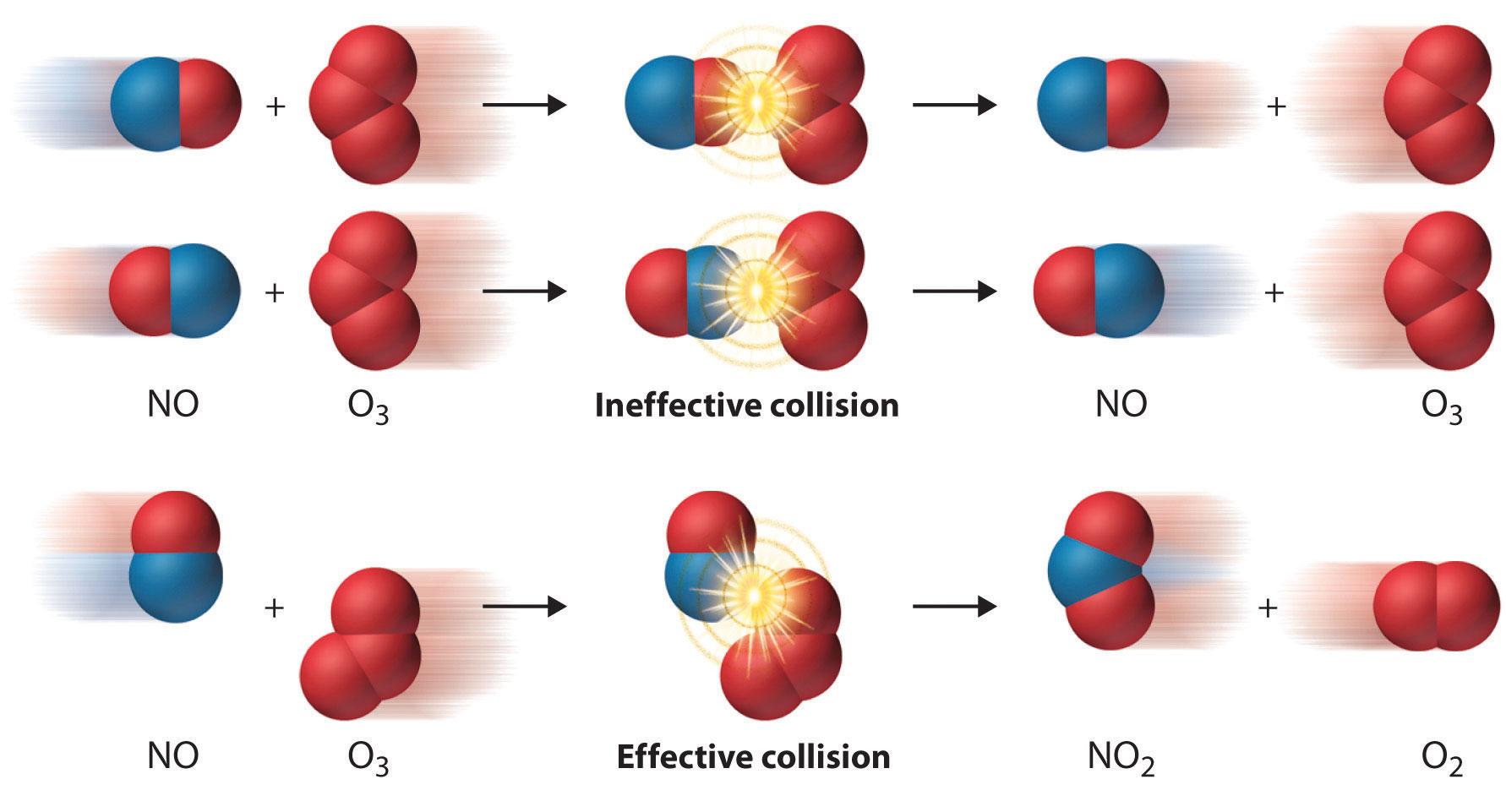 http://chemwiki.ucdavis.edu/Physical_Chemistry/Kinetics/The_Collision_Model_of_Chemical_Kinetics