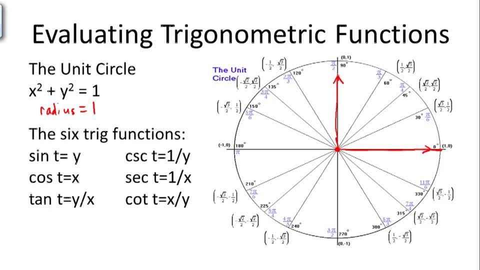 https://www.ck12.org/trigonometry/trigonometry-and-the-unit-circle/