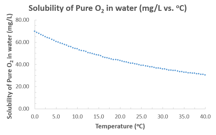 Pure Oxygen, Solubility in Water