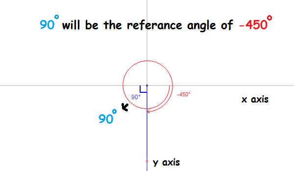 What Is The Reference Angle For (-15pi)/6? | Socratic