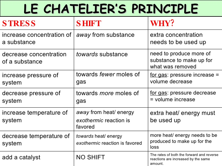 https://www.pinterest.com/explore/le-chatelier's-principle/