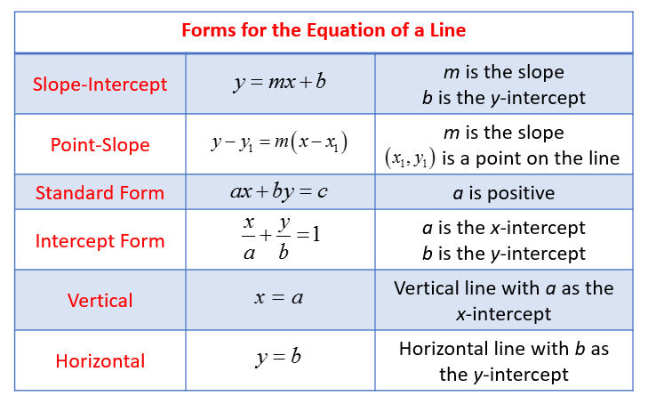 https://www.onlinemathlearning.com/equation-of-a-line-types.html