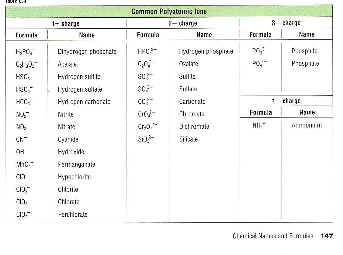 http://www.ck12.org/user:y2hlbwvwaxnkqgvwaxnklm9yzw../book/EPISD-Chemistry-Version-2.0-District/section/20.5/