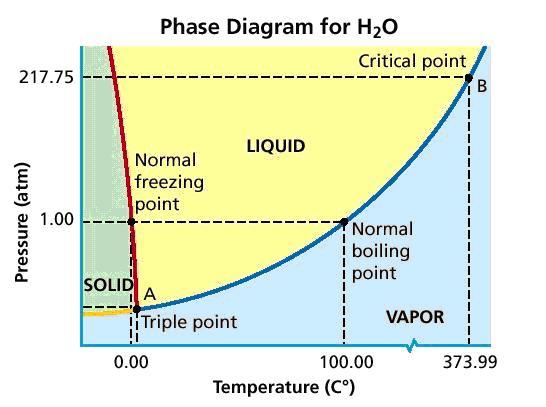 https://craigssenseofwonder.wordpress.com/tag/phase-diagram/