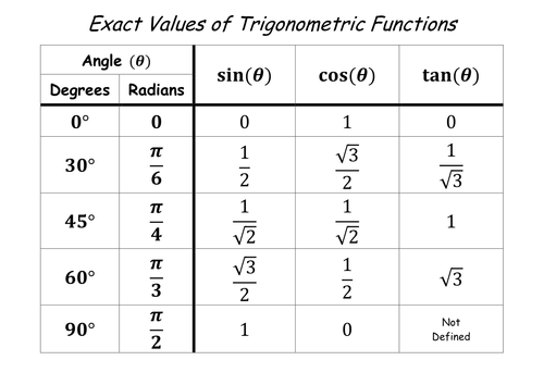 https://www.tes.com/teaching-resource/table-of-exact-values-of-trigonometric-functions-6437384