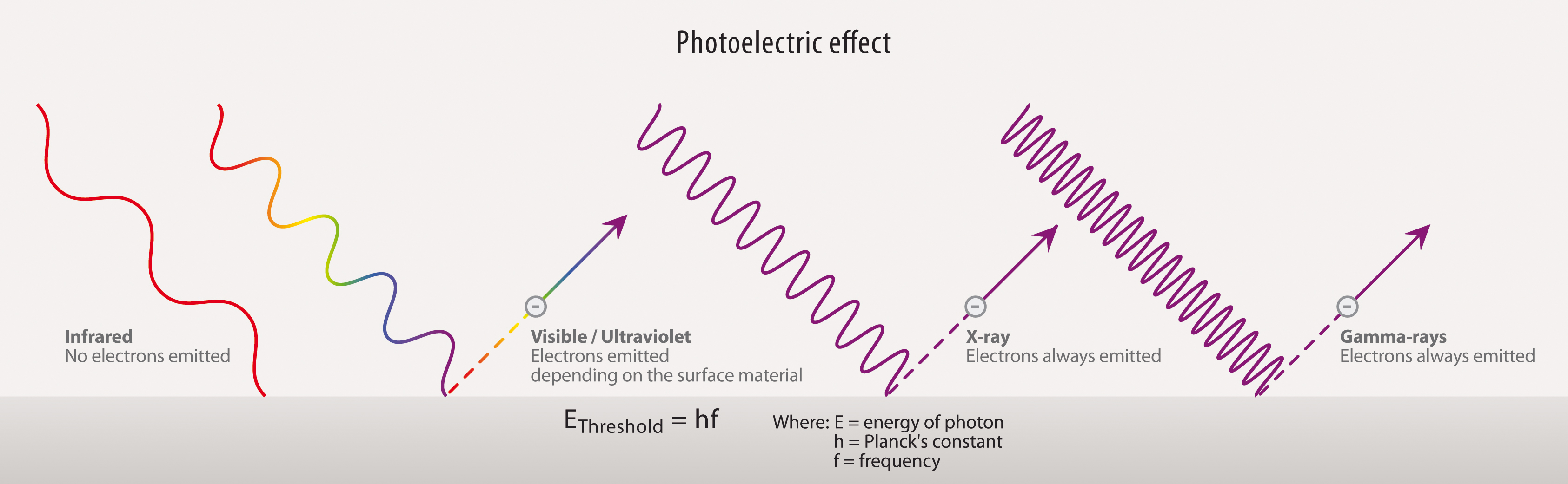 http://sci.esa.int/education/50380-the-photoelectric-effect/