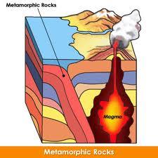 Metamorphic formation