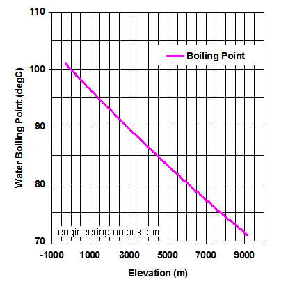 http://www.engineeringtoolbox.com/boiling-points-water-altitude-d_1344.html