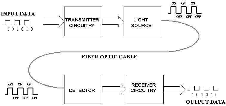 https://www.elprocus.com/basic-elements-of-fiber-optic-communication-system-and-its-working/