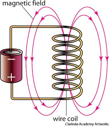 http://www.yourdictionary.com/solenoid