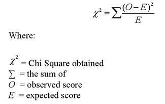 https://www.aea267.k12.ia.us/assessment/statistics/chi-square/chi-square-test-of-independence/