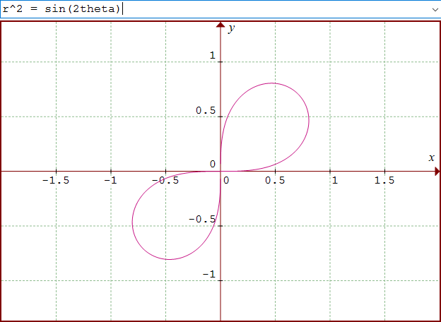 How Do You Graph R 2 Sin 2theta Socratic