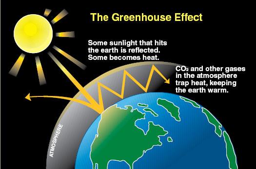 http://www.ecy.wa.gov/climatechange/FAQ.htm