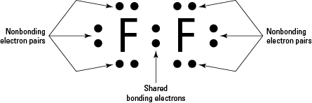 http://chemistry.stackexchange.com/questions/31815/is-f2-two-fluoride-ions-or-just-one
