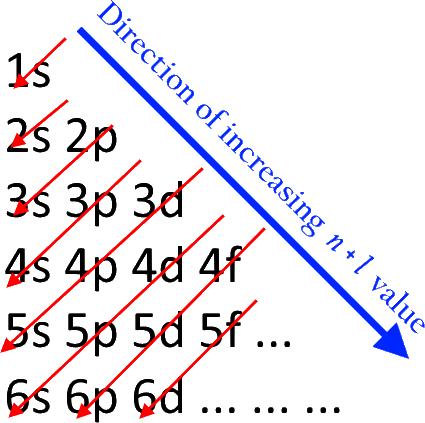 Aufbau Principle - Wikimedia Commons