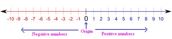 http://math.tutorvista.com/number-system/number-line.html