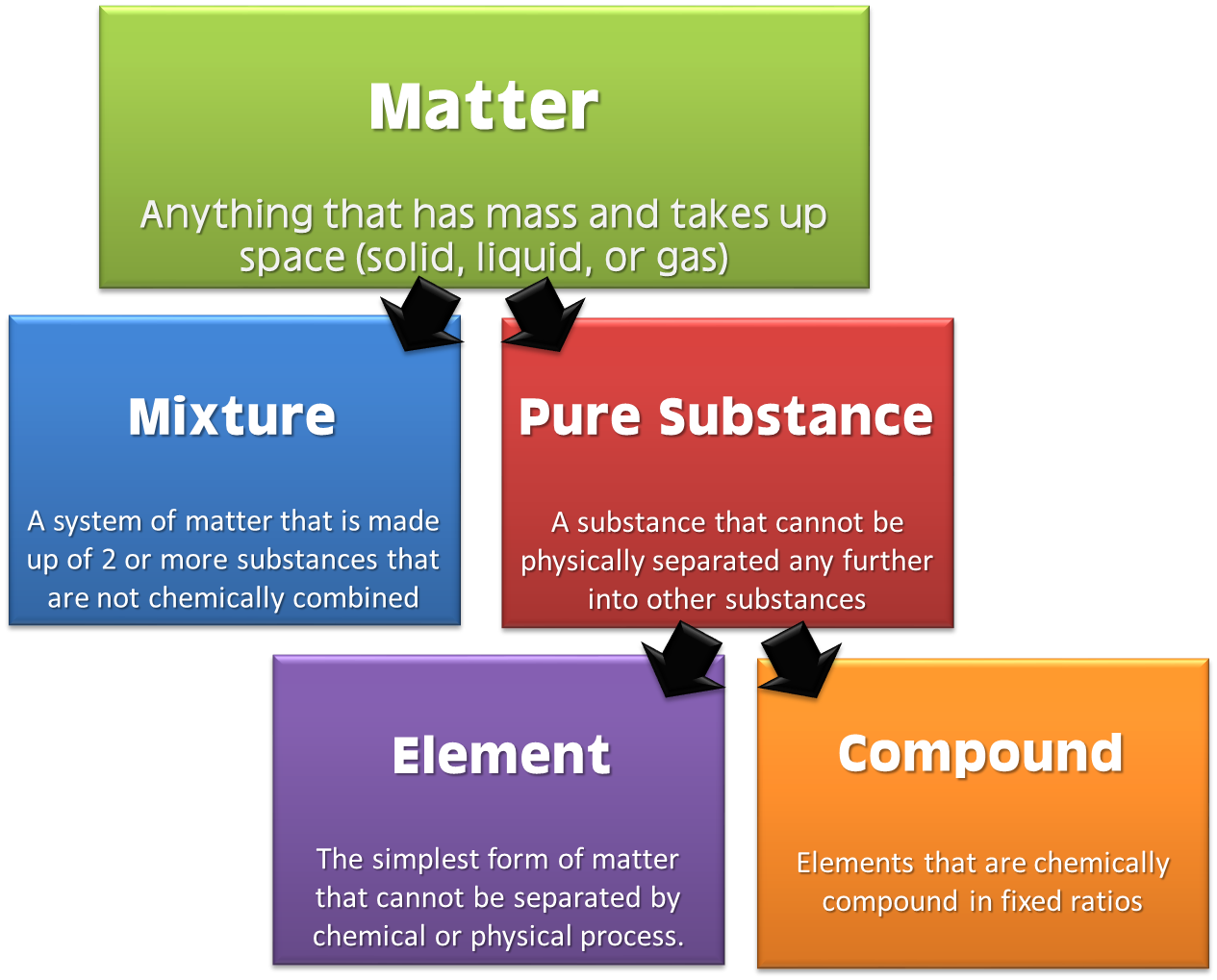 http://thescienceclassroom.org/chemistry-lessons/matter-2/classification-of-matter/
