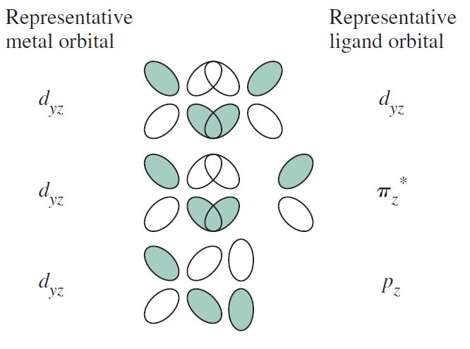 Inorganic Chemistry, Miessler et al., 5th ed., pg. 370