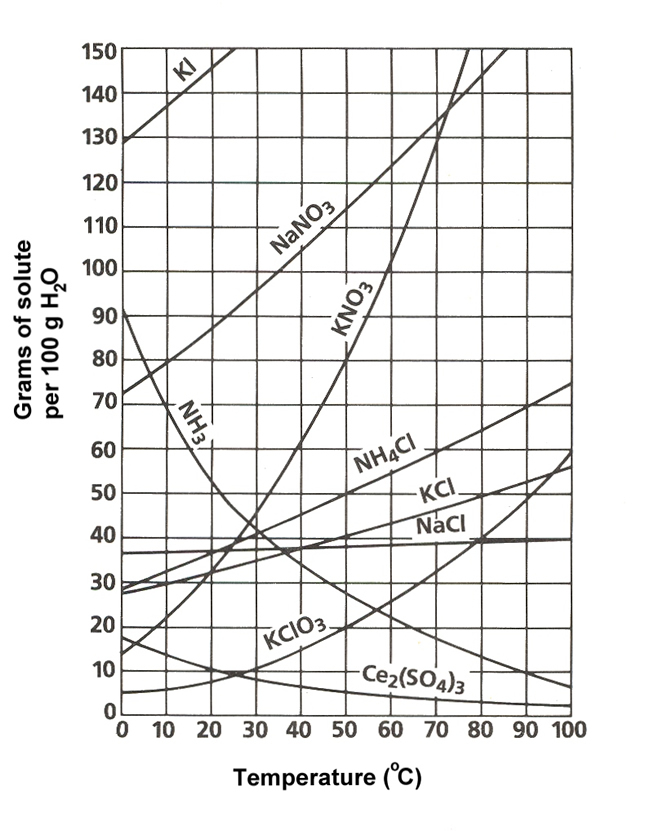 http://yeahchemistry.com/questions/using-solubility-graph-find-which-soluble-least-soluble