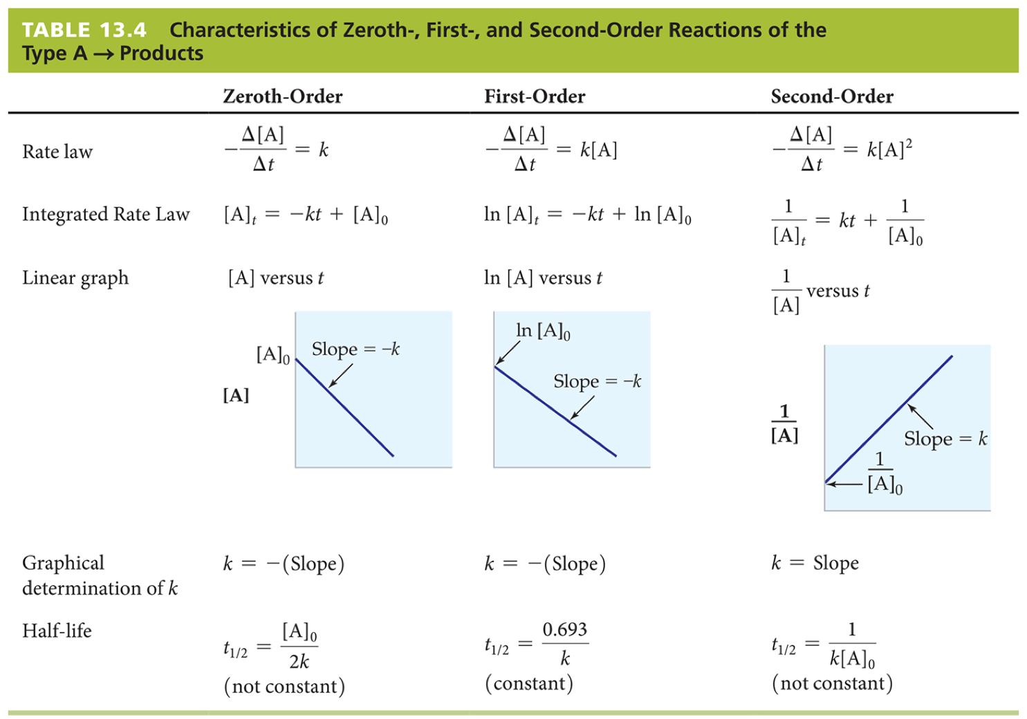 Chemistry, 7th Ed,