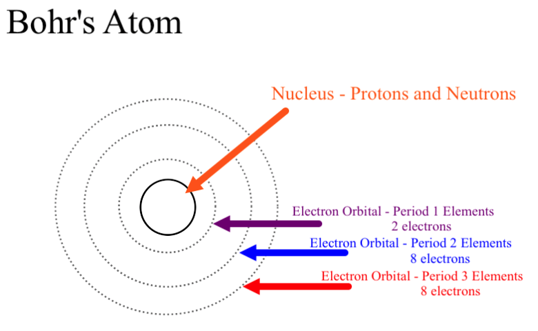 http://socratic.org/questions/why-could-bohr-s-model-be-called-a-planetary-model-of-the-atom