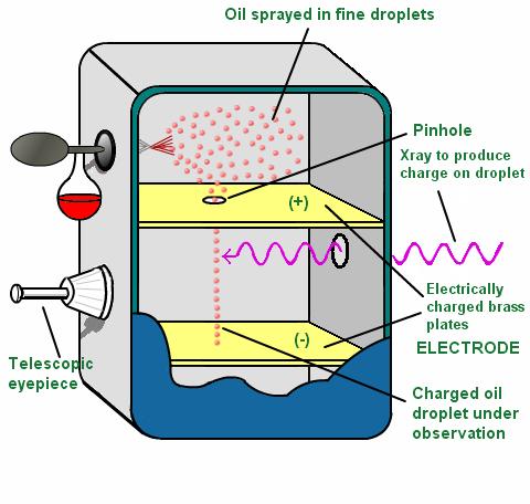 http://physics.tutorvista.com/modern-physics/millikan-oil-drop.html