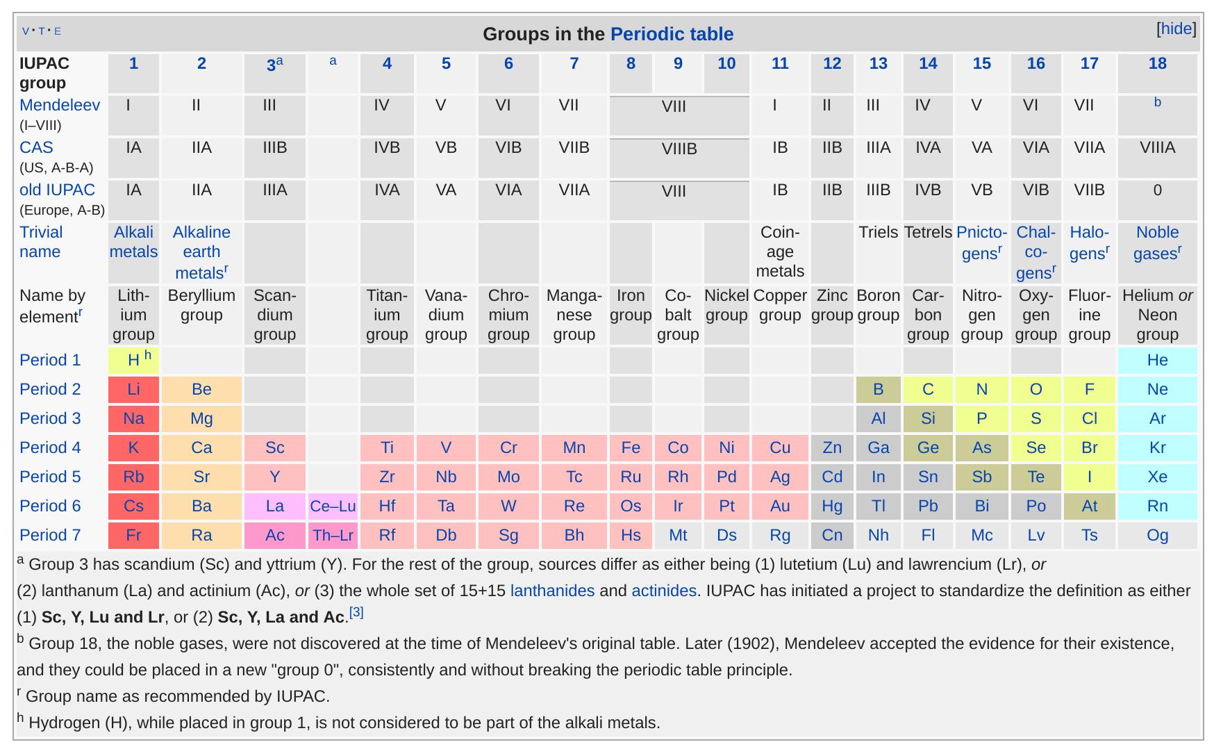 https://en.wikipedia.org/wiki/Group_(periodic_table)