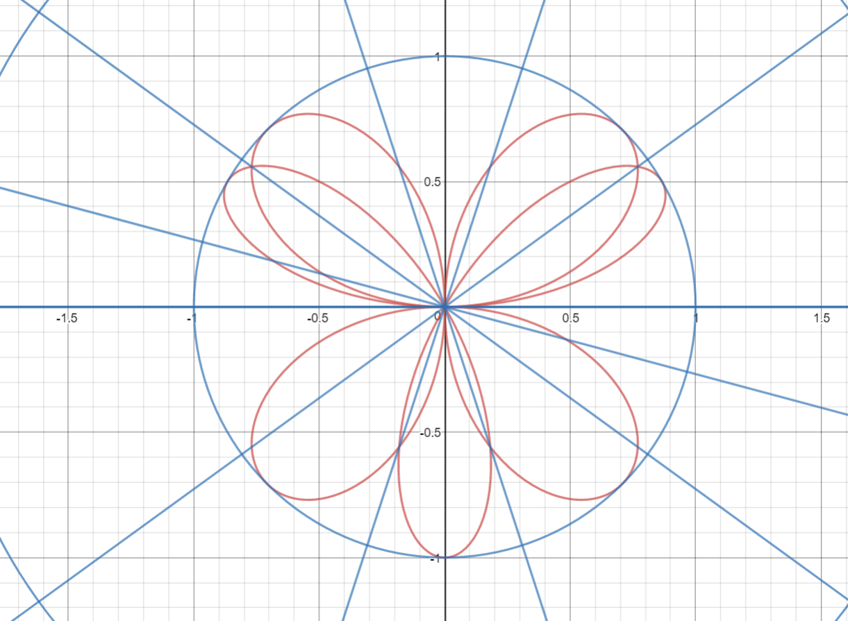 Graph prepared using utility at Desmos
