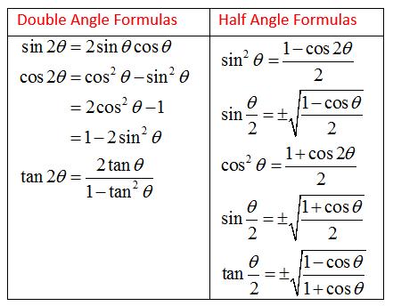 https://www.onlinemathlearning.com/double-angle-formula.html