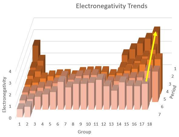 Electronegativity trends