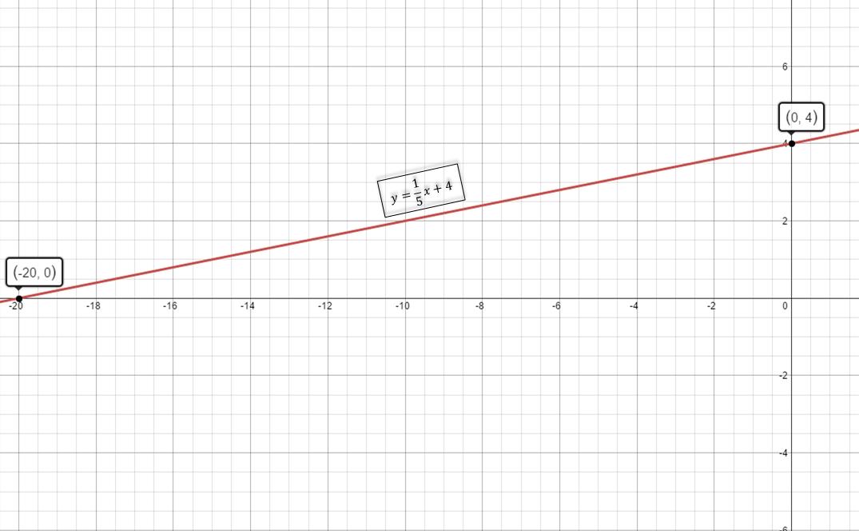 Proteus - graph made by Desmos