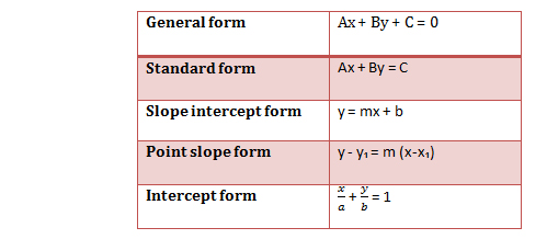 intercept form and equation How do you write the equation in slope intercept form given (-1, 1