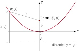 http://www.intmath.com/plane-analytic-geometry/4-parabola.php