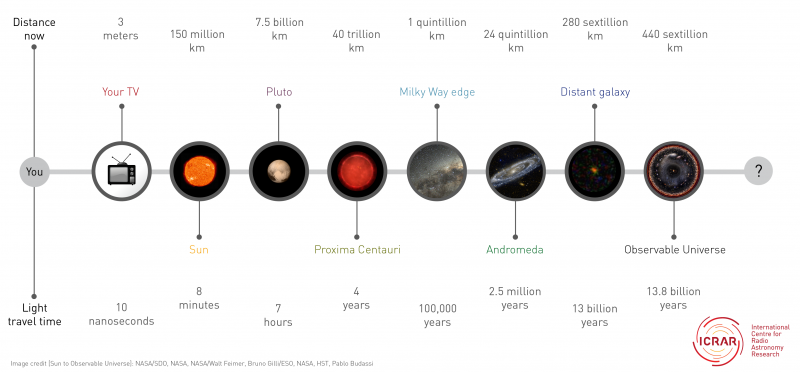 https://phys.org/news/2015-10-big-universe.html