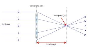 http://www.bbc.co.uk/schools/gcsebitesize/science/edexcel/visiblelight_solarsystem/telescopesrev1.shtml