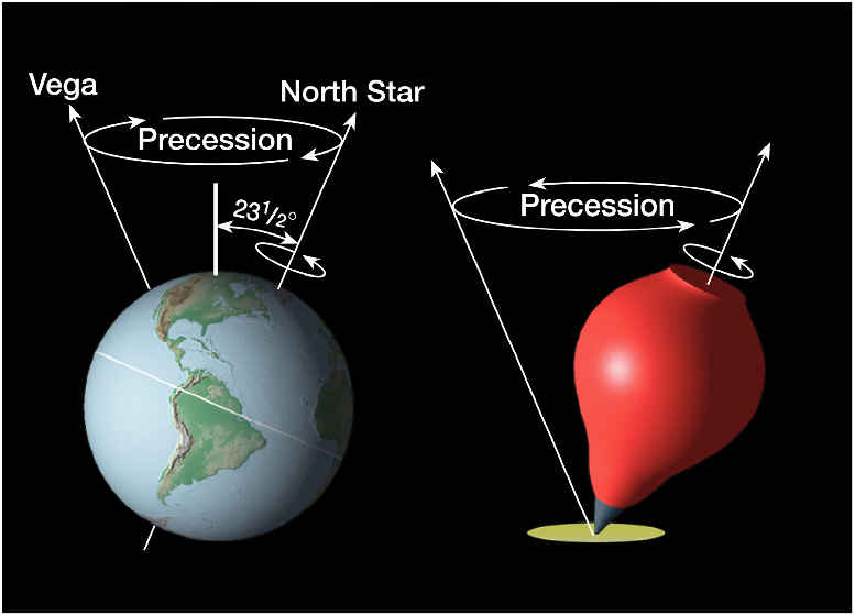 http://www.epm.ethz.ch/research/experimental/experimental-precession.html.html image source here