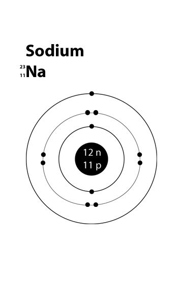 how can i make a sodium atom model?   socratic  socratic