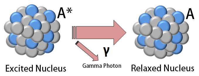 http://energyeducation.ca/encyclopedia/Gamma_decay