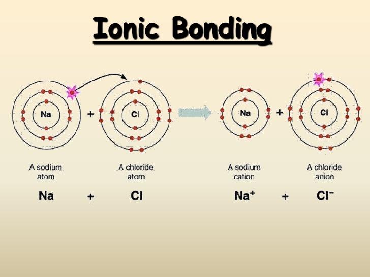 http://www.slideshare.net/cawleymiles/ionic-bonding-13065081