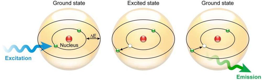 http://www.vox.com/2015/4/22/8468781/atomic-clock